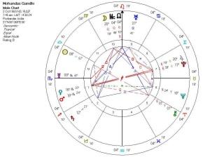 01 Gandhis chart