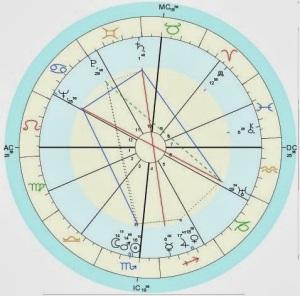 Astrology_gr